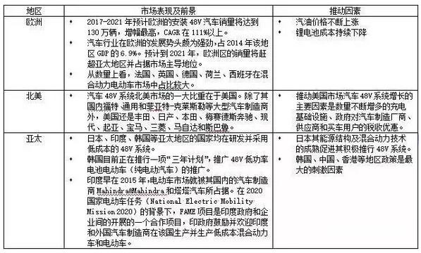 【干货】48V汽车系统市场及主流企业分析