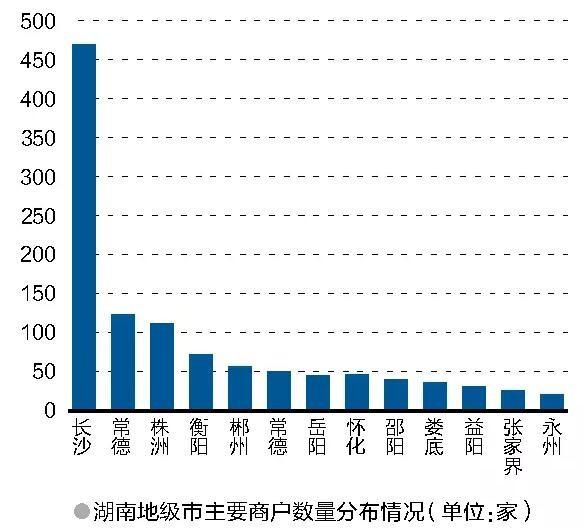 湖南省灯具市场调研报告
