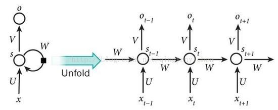 如何实现模拟人类视觉注意力的循环神经网络?