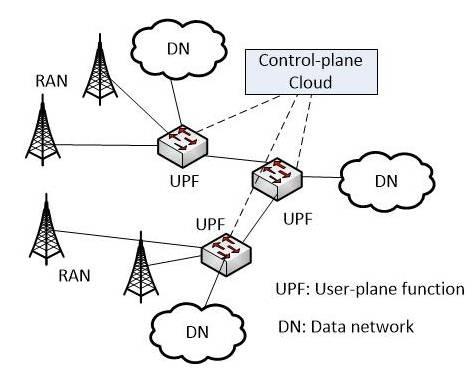 """控制分离""""这一基本原则,在设计5g网络架构时做出重大改变:数据面下沉"""