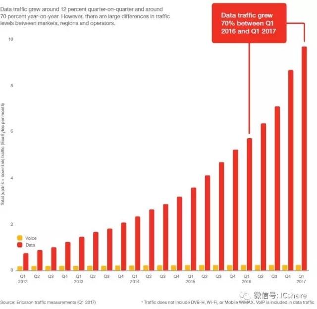 爱立信移动报告:飞涨中的移动数据流量