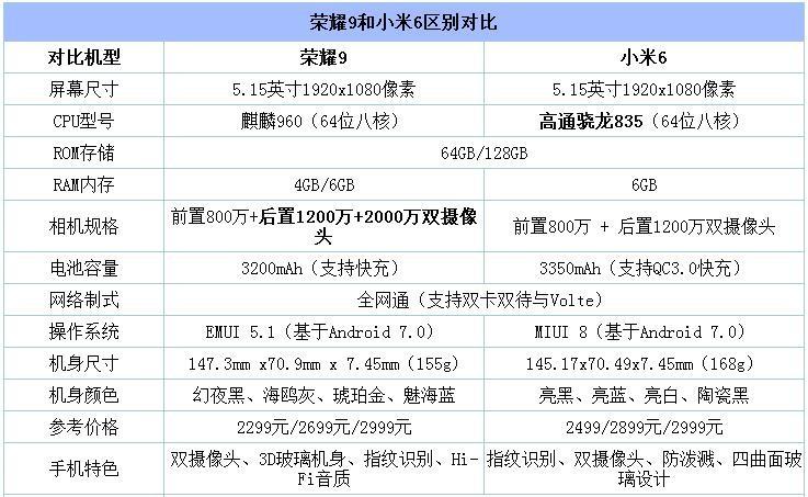 """荣耀9和小米6对比评测:同是""""三高""""旗舰机 谁能碾压谁?"""