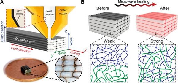 两项最新3D打印材料研究:焊接和回收