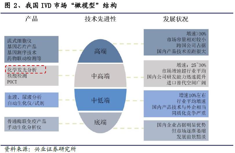 IVD行业黄金细分领域之化学发光深度报告