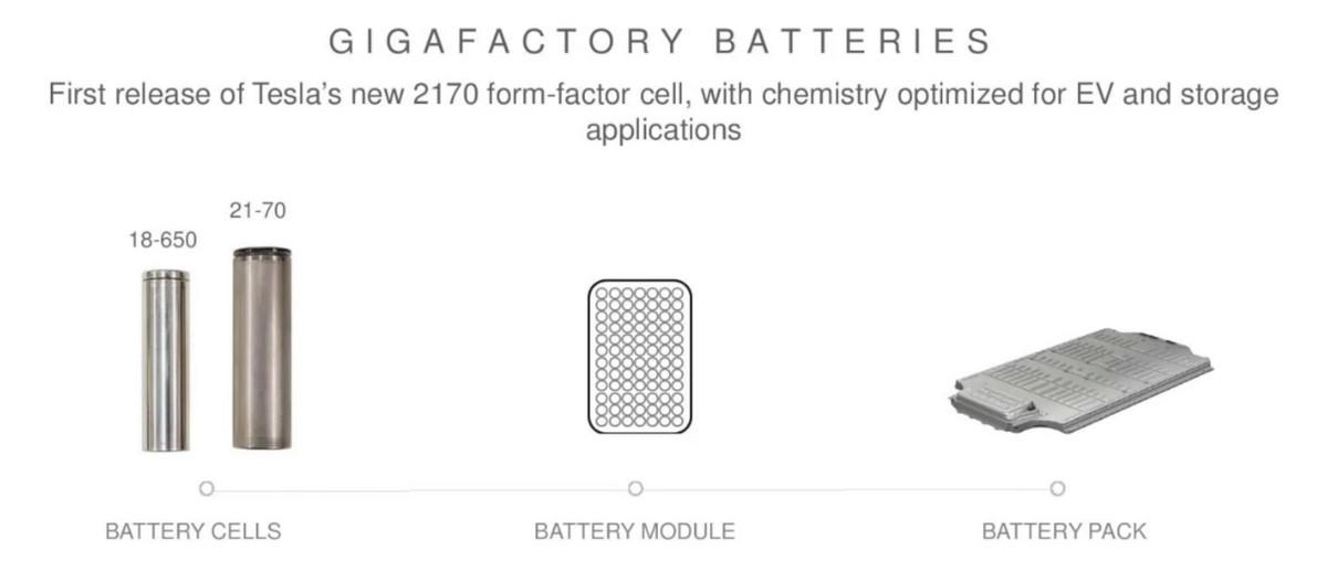 """""""2170""""电芯在超级电池工厂正式投产"""