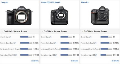 DxO公布索尼A9相机传感器测试结果:比肩顶级单反