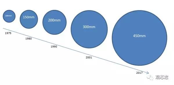 cpu的nm级越来越小,为什么不通过增大面积来提高性能?