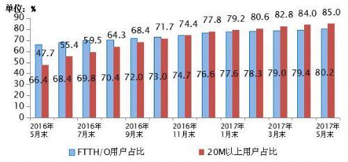 工信部:我国4G用户数达8.7亿户 IPTV用户数突破1亿户