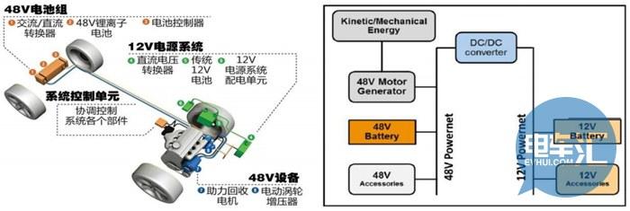 48V汽车系统的革命,你知道吗?