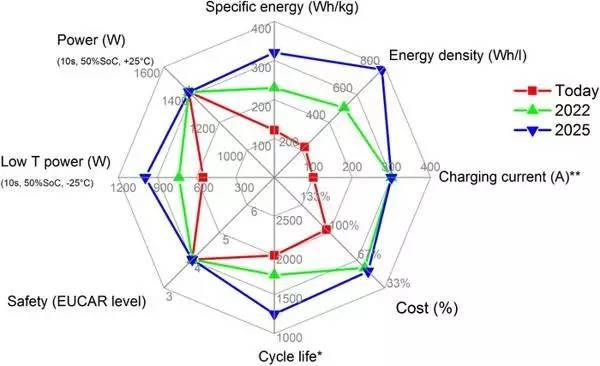探讨动力电池技术发展现状