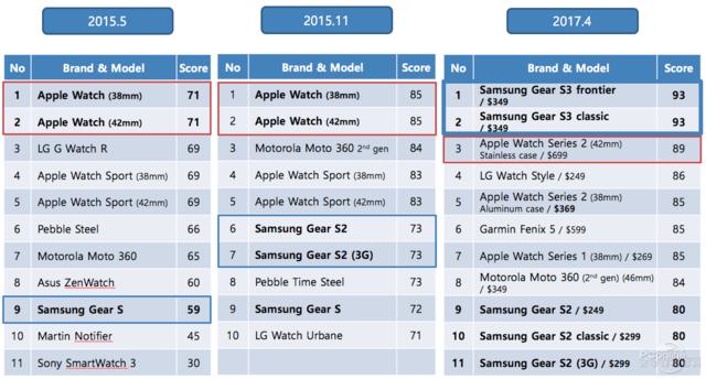 美国智能手表排名:三星前两名,苹果仅第三