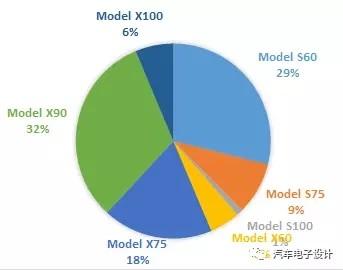 Tesla为啥要来中国建厂?