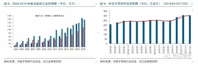 集成电路是半导体产业中的核心技术,可以分为三个子产业,分别为设计、制造与封测。由图8可以看出从2010年起三个子产业销售额年增长率均呈现不断攀升的趋势,其中设计业销售额年增长率除2016年外均领先于其他两个产业,并且绝对额在2016年首次超过封测业成为最大部分,这种销售额结构的变化传达出我国集成电路产业良性发展的讯号。2016年中国集成电路产业销售额达到4335.5亿元,其中制造业销售额达到1126.9亿元,同比增长25%,是近5年来年增长速度首次超过设计业,这与设计业订单增长、制造业产能持续满载有关,