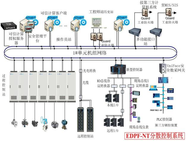EDPF-NT+分散控制系统网络防护解决方案