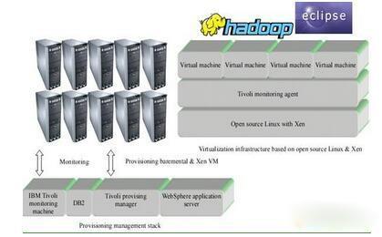 详解云计算技术的产生、思想、原理、应用和前景