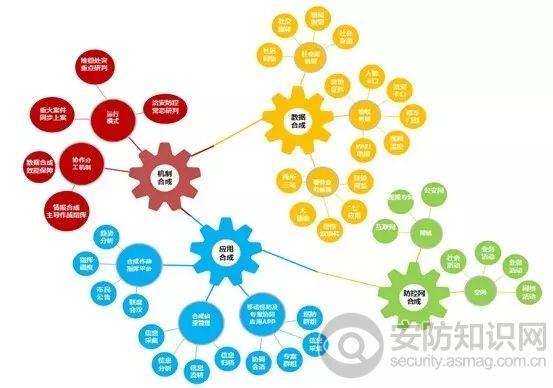 安防平台基于大数据的设计理念与应用