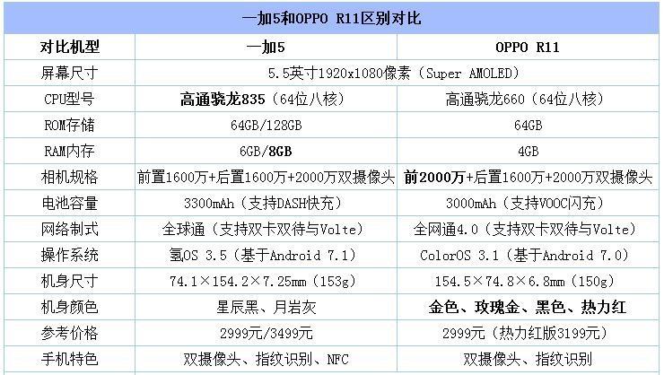 一加5和OPPO R11对比评测:并非换壳版 骁龙835和骁龙660实际体验差多少