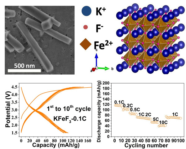 上海硅酸盐所在氟基储能材料研究中取得进展