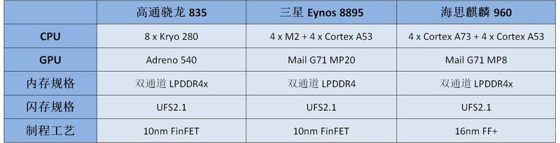 一加5/华为P10 Plus/三星S8+性能对比评测:骁龙835对决Exynos 8895和麒麟960
