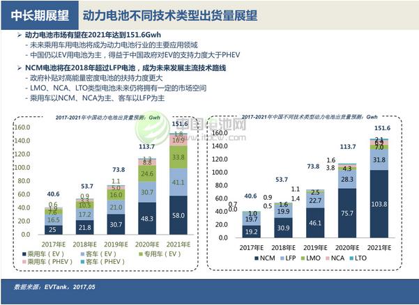 动力电池市场回顾与展望