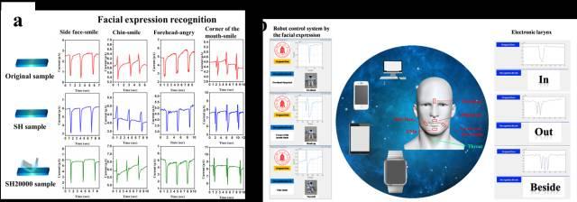 四川大学研发实时、多次自修复的柔性传感器