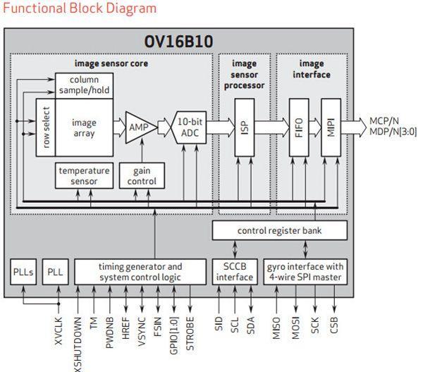 OV发布新1600万像素摄像头传感器:支持PDAF与zHDR