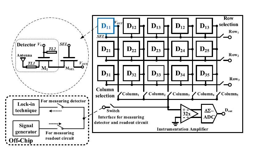 半导体所研制出面向860GHz CMOS太赫兹图像传感器的像素器件