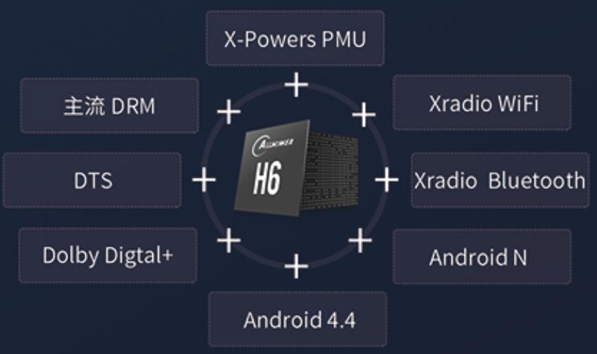 全志正式发布新一代H6系列4K HDR机顶盒SoC 让视觉超越视界