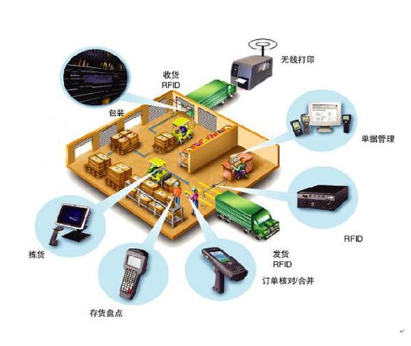 纵论物联网(九):物联网设备的标识技术