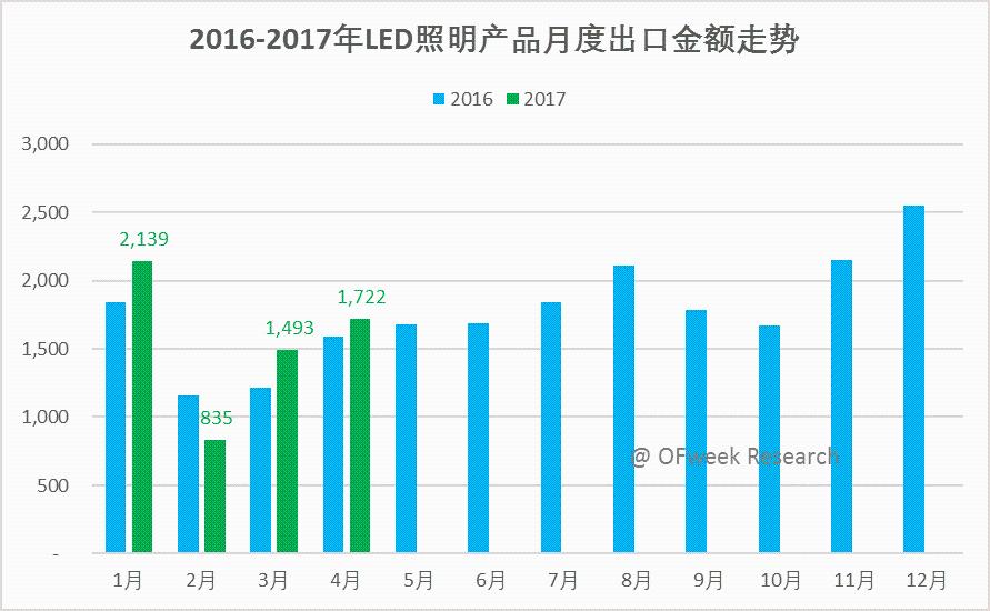 2017年4月份LED照明产品出口TOP榜单分析