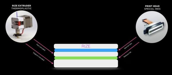 Rize Inc.的Rize One 3D打印机开始商业出货