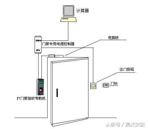 安防弱电门禁系统安装分解示意图