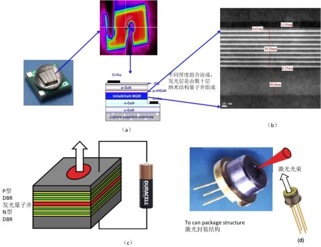都是属于量子井结构,如图四(b)的量子井led发光层结构所示,研究显示