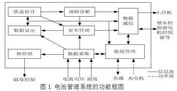 车载动力电池系统和充机电充电手艺解析