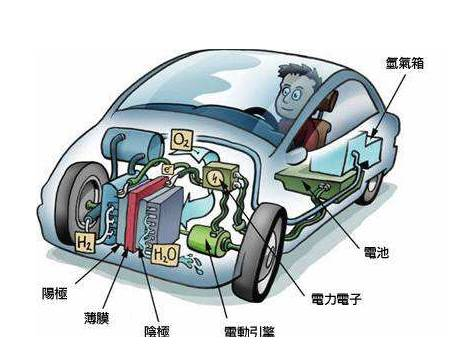 前景被广泛看好的电动汽车