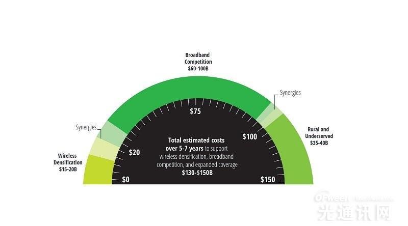 德勤:美国需投入1300亿-1500亿美元实现5G及无线宽带服务