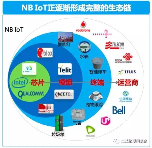 NB-IoT芯片厂模组厂都在这里 他的兄弟都有谁?