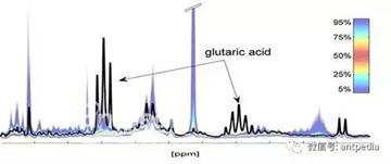 布鲁克推出尿液分析NMR解决方案