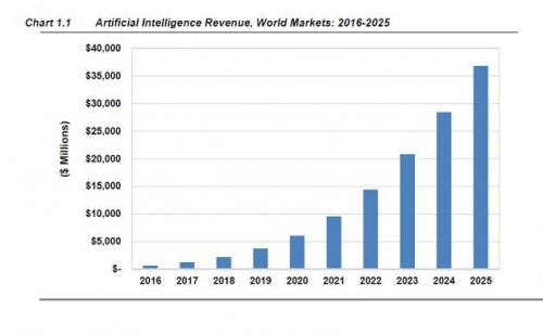 传5年后AI将进入百万企业 就业迎来巨大挑战