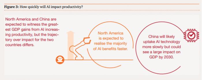 普华永道:2030年AI将推动全球GDP增加15.7万亿美元