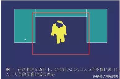 如何调试监控摄像机的配置与画面?
