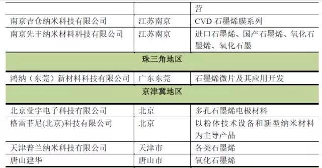 重磅!石墨烯产业技术创新能力排行榜(国内篇)