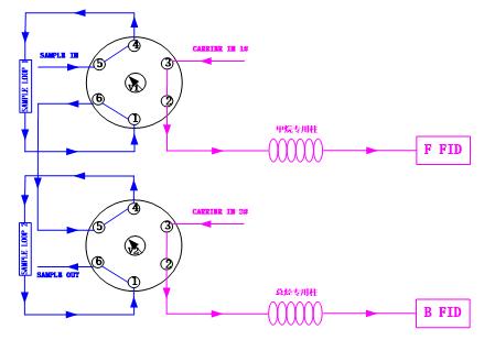 """配置方案二:""""单十通阀   双专用填充柱   单fid""""系统图片"""