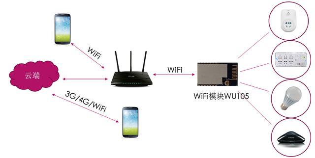 WiFi模块智能开关在智能家居中的应用