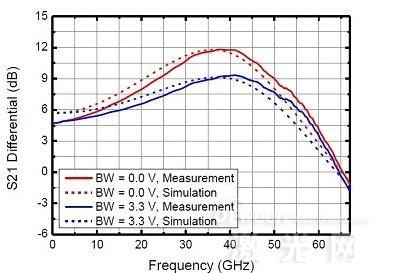 德国VI Systems公司推出56Gbps NRZ激光驱动器和跨阻放大器