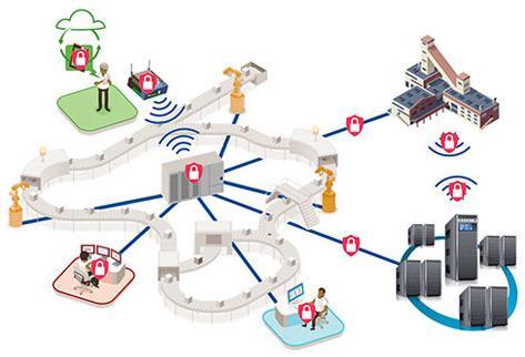 一文看懂工业物联网的现状和未来
