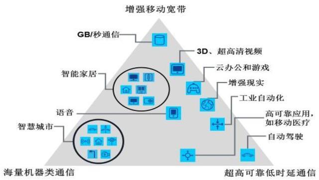 5G技术将开启10万亿市场