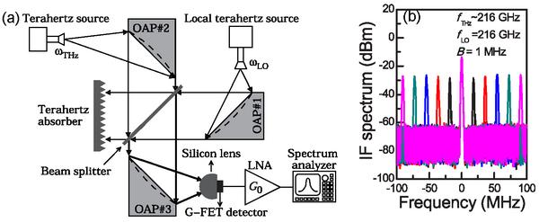 高灵敏度石墨烯太赫兹外差混频探测器研究获进展