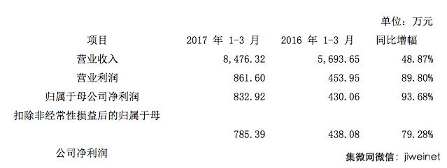 7月将有三家半导体公司新股上市