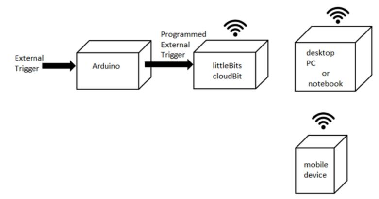 图1物联网通知设备系统框图 littlebits cloudbit 模块介绍